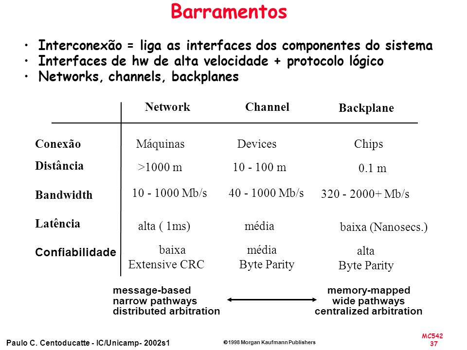 MC542 37 Paulo C. Centoducatte - IC/Unicamp- 2002s1 1998 Morgan Kaufmann Publishers Barramentos Network >1000 m 10 - 1000 Mb/s alta ( 1ms) baixa Exten