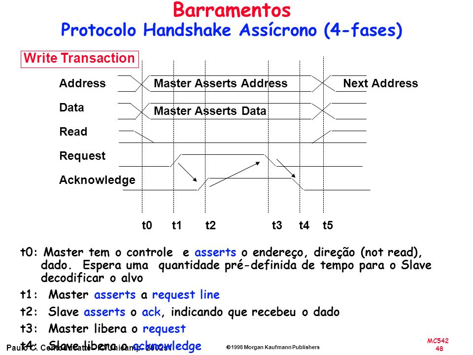 MC542 48 Paulo C. Centoducatte - IC/Unicamp- 2002s1 1998 Morgan Kaufmann Publishers Address Data Read Request Acknowledge Master Asserts Address Maste