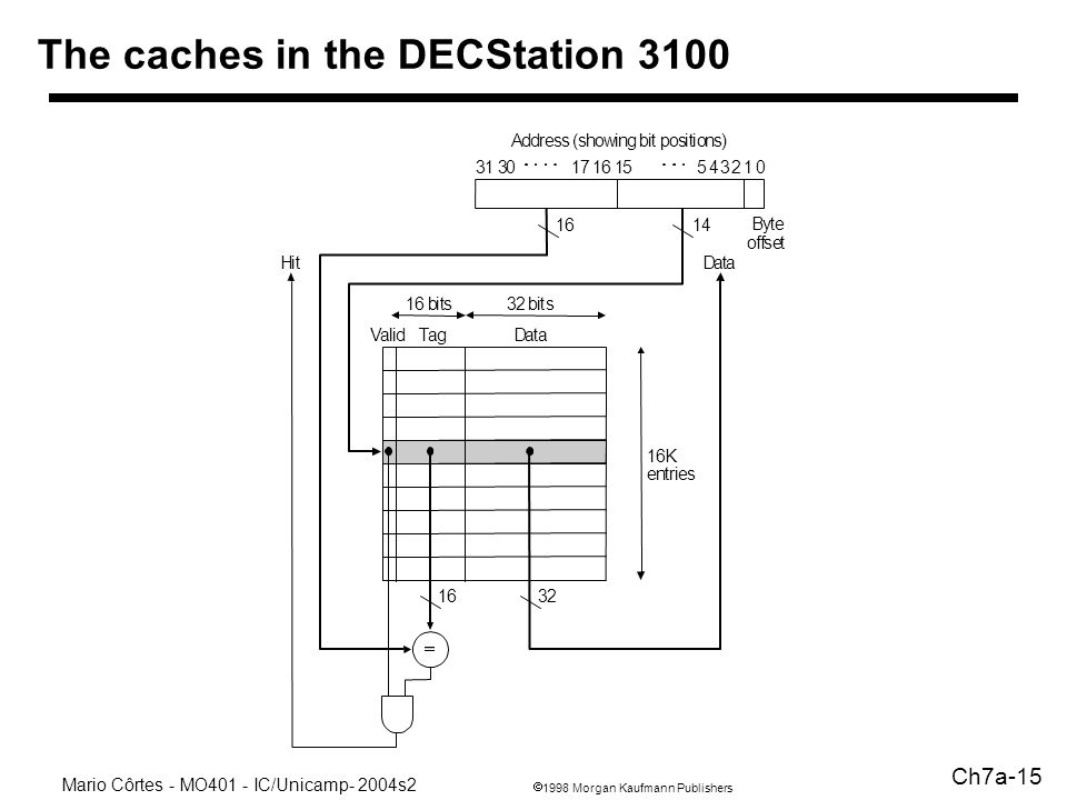 1998 Morgan Kaufmann Publishers Mario Côrtes - MO401 - IC/Unicamp- 2004s2 Ch7a-15 The caches in the DECStation 3100