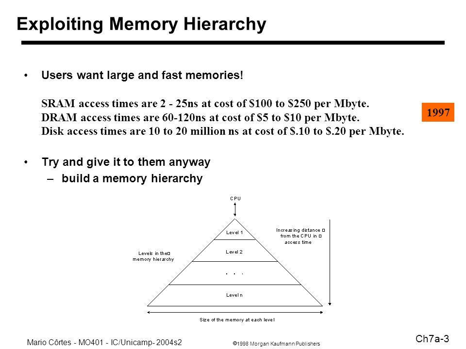1998 Morgan Kaufmann Publishers Mario Côrtes - MO401 - IC/Unicamp- 2004s2 Ch7a-4 Custo (c i $/bit) maior menor Memory Hierarchy CPU Memória Velocidade rápida lenta Tamanho (Si) menor maior b1b1 b2b2 b3b3