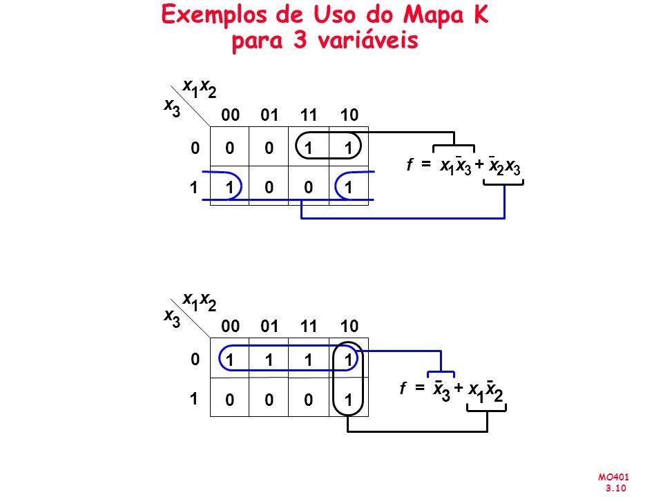 MO401 3.10 Exemplos de Uso do Mapa K para 3 variáveis fx 1 x 3 x 2 x 3 += x 1 x 2 x 3 00 10 11 01 x 1 x 2 x 3 11 00 11 01 fx 3 x 1 x 2 += 00011110 0 1