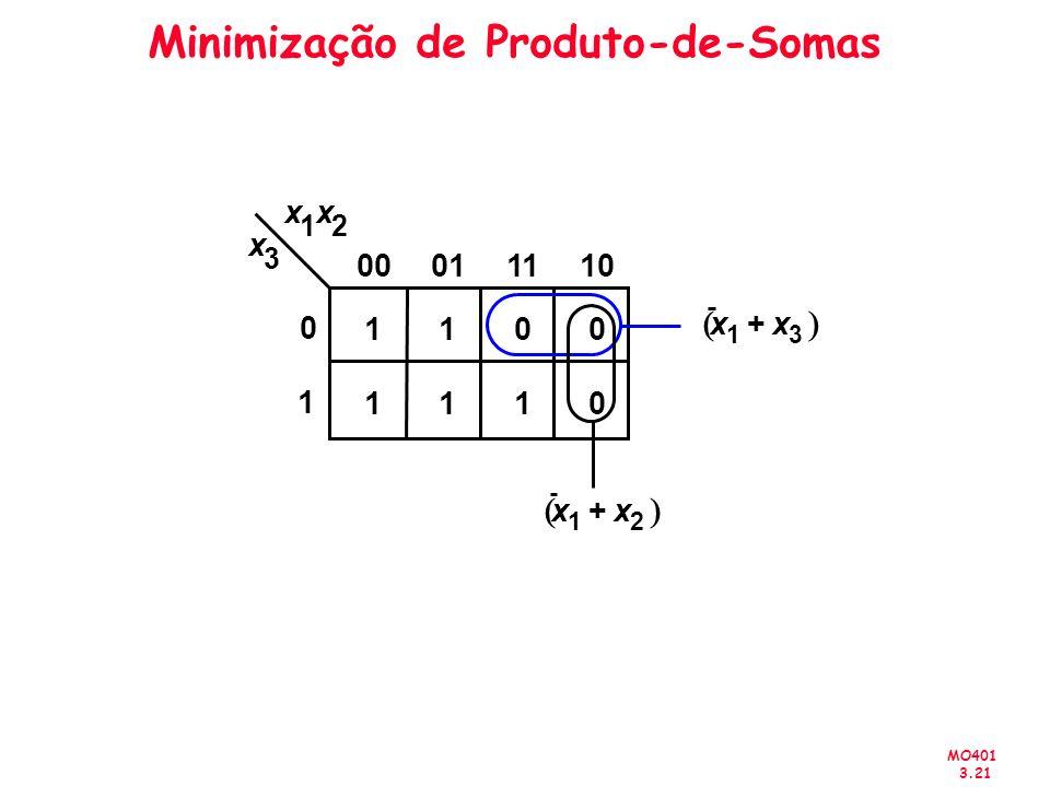 MO401 3.21 Minimização de Produto-de-Somas x 1 x 2 x 3 1 00011110 0 1 100 1110 x 1 x 2 + x 1 x 3 +