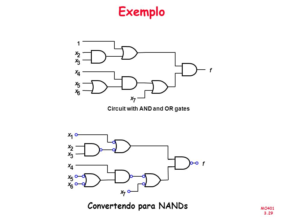 MO401 3.29 Exemplo x 2 x 1 x 3 x 4 x 5 x 6 x 7 x 2 1 x 3 x 4 x 5 x 6 x 7 f f Circuit with AND and OR gates Convertendo para NANDs