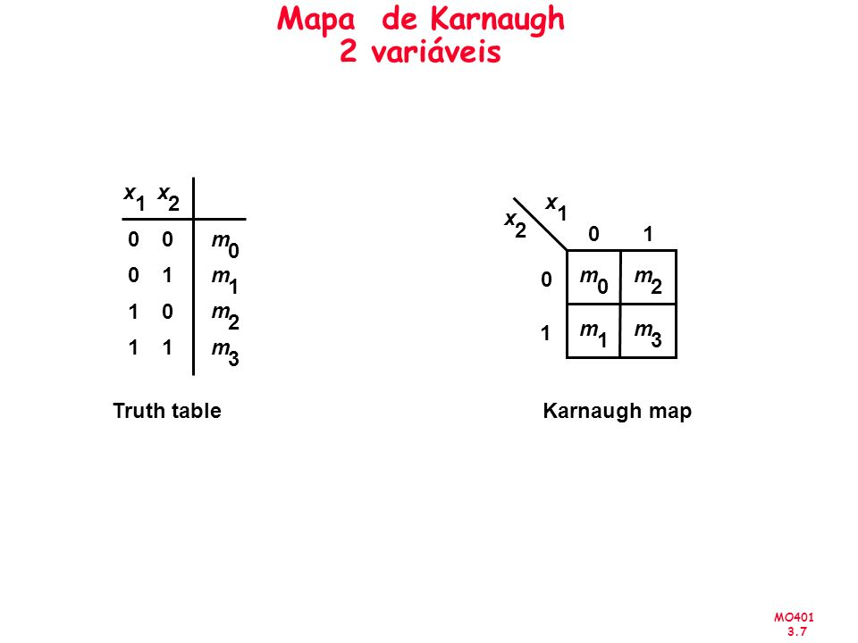 MO401 3.7 Mapa de Karnaugh 2 variáveis x 2 Truth tableKarnaugh map 0 1 01 m 0 m 2 m 3 m 1 x 1 x 2 00 01 10 11 m 0 m 1 m 3 m 2 x 1