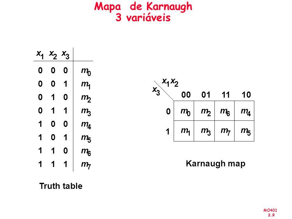 MO401 3.9 Mapa de Karnaugh 3 variáveis x 1 x 2 x 3 00011110 0 1 Karnaugh map x 2 x 3 00 01 10 11 m 0 m 1 m 3 m 2 0 0 0 0 00 01 10 11 1 1 1 1 m 4 m 5 m