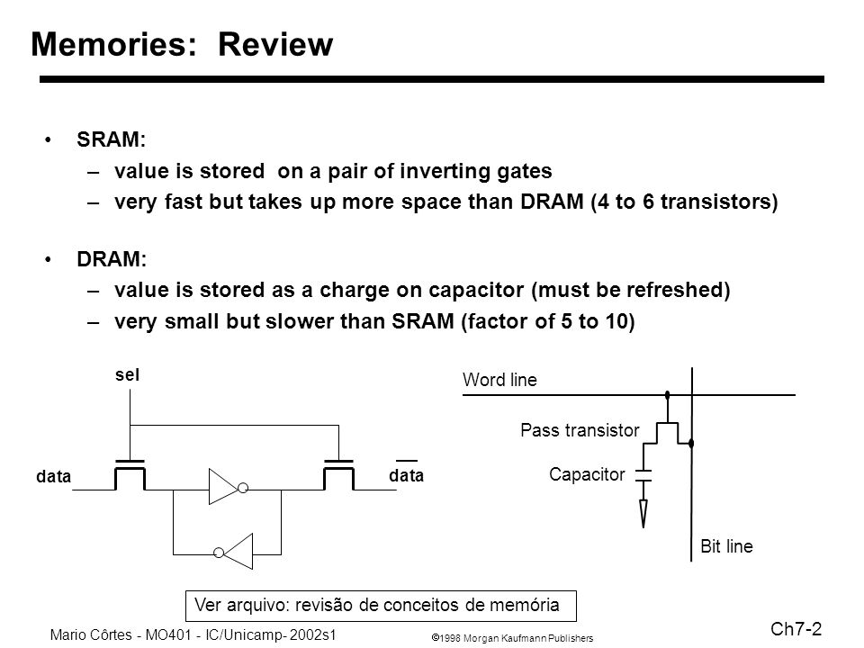 1998 Morgan Kaufmann Publishers Mario Côrtes - MO401 - IC/Unicamp- 2002s1 Ch7-2 SRAM: –value is stored on a pair of inverting gates –very fast but takes up more space than DRAM (4 to 6 transistors) DRAM: –value is stored as a charge on capacitor (must be refreshed) –very small but slower than SRAM (factor of 5 to 10) Memories: Review data sel Capacitor Pass transistor Word line Bit line Ver arquivo: revisão de conceitos de memória