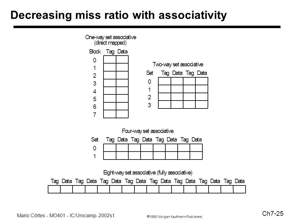 1998 Morgan Kaufmann Publishers Mario Côrtes - MO401 - IC/Unicamp- 2002s1 Ch7-25 Decreasing miss ratio with associativity