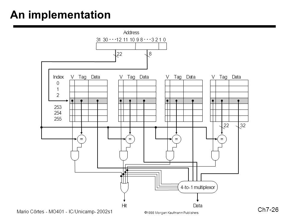 1998 Morgan Kaufmann Publishers Mario Côrtes - MO401 - IC/Unicamp- 2002s1 Ch7-26 An implementation Address 22 8 VTagIndex 0 1 2 253 254 255 DataVTagDa