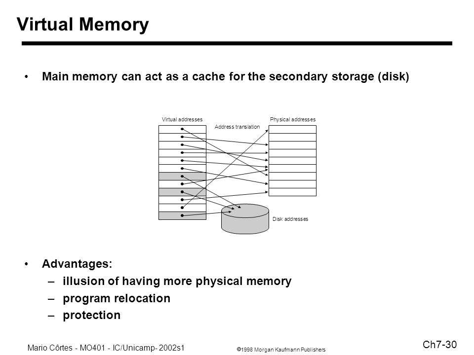 1998 Morgan Kaufmann Publishers Mario Côrtes - MO401 - IC/Unicamp- 2002s1 Ch7-30 Virtual Memory Main memory can act as a cache for the secondary storage (disk) Advantages: –illusion of having more physical memory –program relocation –protection Physical addresses Disk addresses Virtual addresses Address translation