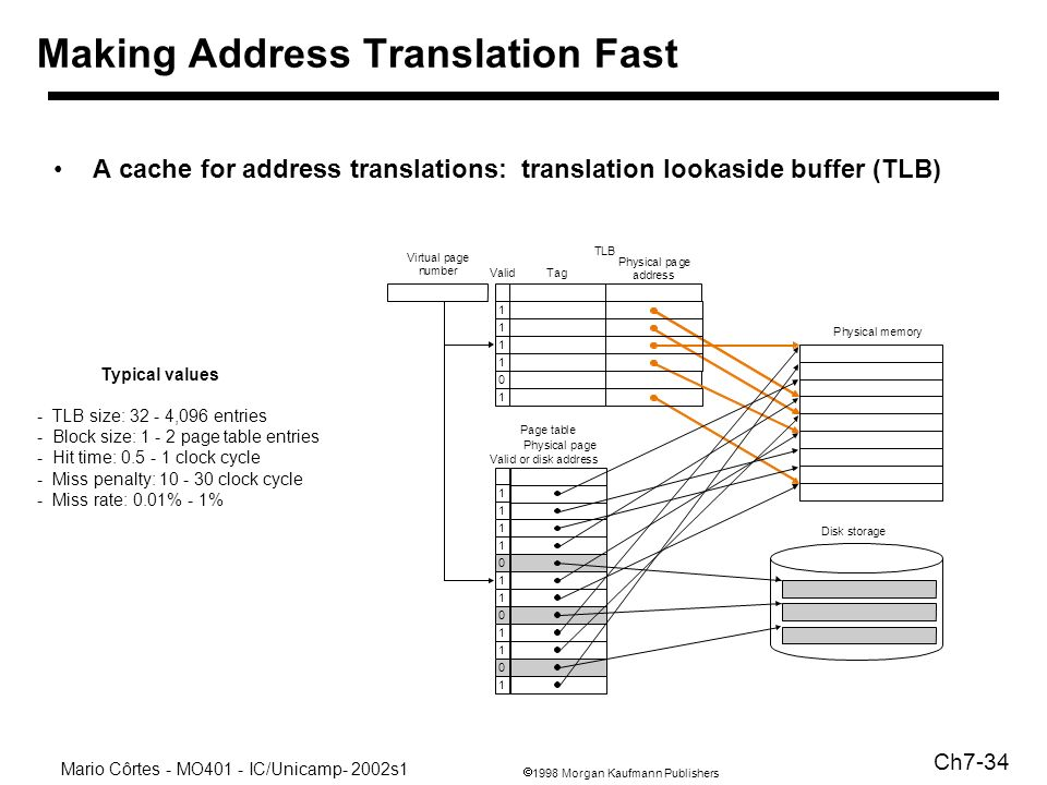 1998 Morgan Kaufmann Publishers Mario Côrtes - MO401 - IC/Unicamp- 2002s1 Ch7-34 Making Address Translation Fast A cache for address translations: translation lookaside buffer (TLB) age or disk address Physical memory Disk storage Typical values - TLB size: 32 - 4,096 entries - Block size: 1 - 2 page table entries - Hit time: 0.5 - 1 clock cycle - Miss penalty: 10 - 30 clock cycle - Miss rate: 0.01% - 1%