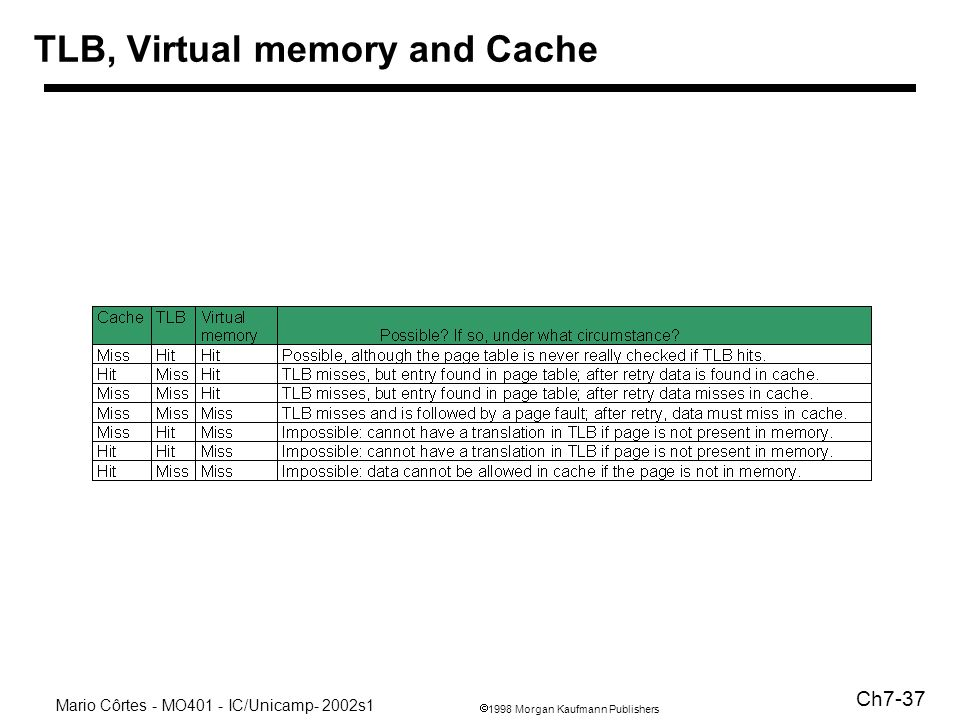 1998 Morgan Kaufmann Publishers Mario Côrtes - MO401 - IC/Unicamp- 2002s1 Ch7-37 TLB, Virtual memory and Cache
