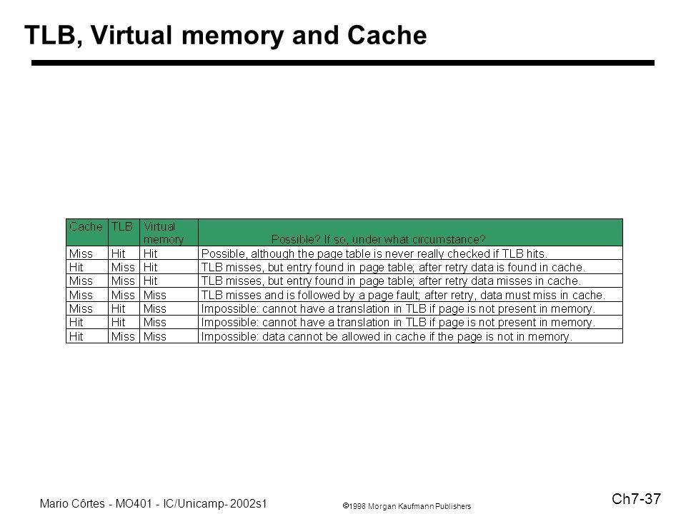 1998 Morgan Kaufmann Publishers Mario Côrtes - MO401 - IC/Unicamp- 2002s1 Ch7-37 TLB, Virtual memory and Cache