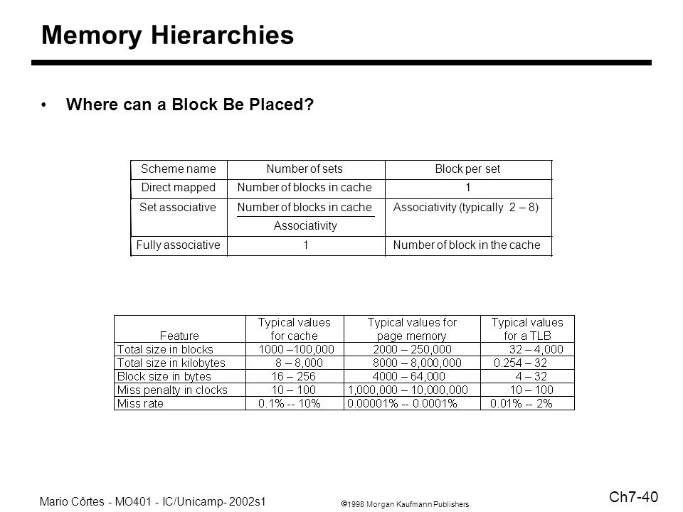 1998 Morgan Kaufmann Publishers Mario Côrtes - MO401 - IC/Unicamp- 2002s1 Ch7-40 Memory Hierarchies Where can a Block Be Placed