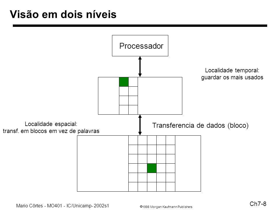 1998 Morgan Kaufmann Publishers Mario Côrtes - MO401 - IC/Unicamp- 2002s1 Ch7-29 Decreasing miss penalty with multilevel caches Add a second level cache: –often primary cache is on the same chip as the processor –use SRAMs to add another cache above primary memory (DRAM) –miss penalty goes down if data is in 2nd level cache Example (pag 576): –CPI of 1.0 on a 500MHz machine with a 5% miss rate, 200ns DRAM access –Add 2nd level cache with 20ns access time and miss rate to 2% –miss penalty (só L1) = 200ns/período = 100 ciclos –CPI (só L1)= CPIbase + clocks perdidos = 1 + 5% * 100 = 6 –miss penalty (L2)= 20ns/período = 10 ciclos –CPI (L1 e L2)= 1 + stalls L1 + stalls L2 = 1 + 5% * 10 + 2% * 100 = 3.5 –ganho do sistema em velocidade com L2 = 6.0 / 3.5 = 1.7 Using multilevel caches: –try and optimize the hit time on the 1st level cache –try and optimize the miss rate on the 2nd level cache