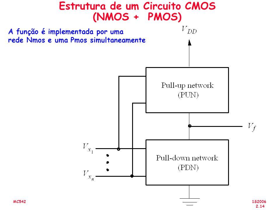1S2006 2.14 MC542 Estrutura de um Circuito CMOS (NMOS + PMOS) A função é implementada por uma rede Nmos e uma Pmos simultaneamente