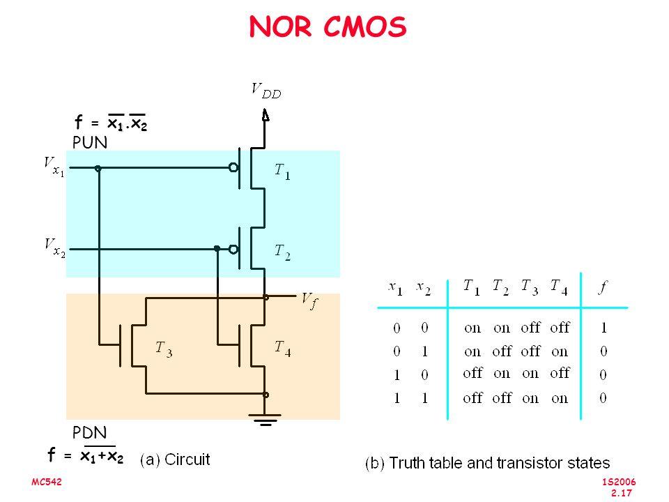 1S2006 2.17 MC542 NOR CMOS PDN PUN f = x 1 +x 2 1 f = x 1.x 2