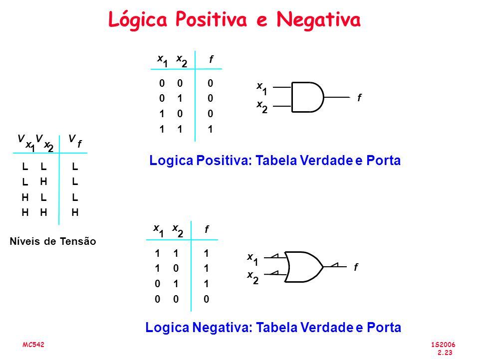 1S2006 2.23 MC542 Lógica Positiva e Negativa Logica Positiva: Tabela Verdade e Porta Níveis de Tensão Logica Negativa: Tabela Verdade e Porta f 0 0 1 1 0 1 0 1 0 0 0 1 x 1 x 2 f x 1 x 2 1 1 0 0 1 0 1 0 1 1 1 0 x 1 x 2 f f x 1 x 2 L H L L H H L H L L L H V x 1 V x 2 V f
