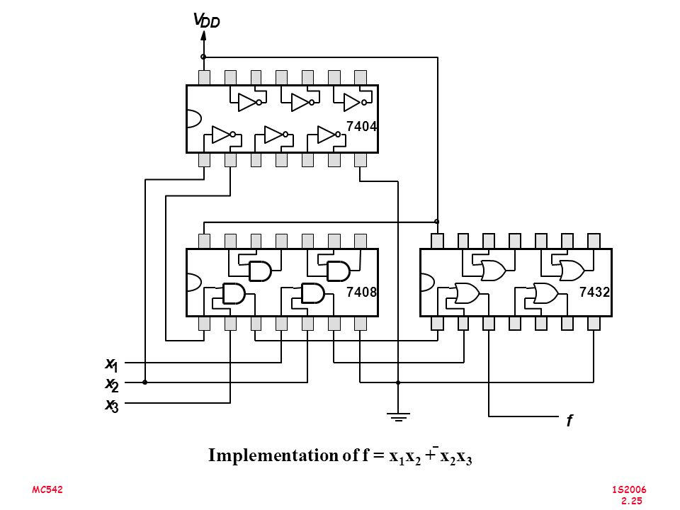 1S2006 2.25 MC542 Implementation of f = x 1 x 2 + x 2 x 3 V DD x 1 x 2 x 3 f 7404 74087432