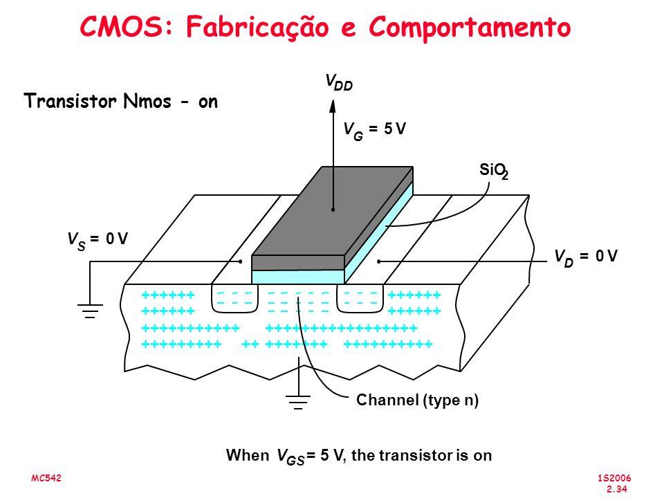 1S2006 2.34 MC542 CMOS: Fabricação e Comportamento Transistor Nmos - on +++++++++++++++++++ +++++++++++++++++++ ++++++++++++++++++++++++++++ Channel (type n) SiO 2 V DD WhenV GS = 5 V, the transistor is on +++++++++ V D 0V= V G 5V= V S 0V=