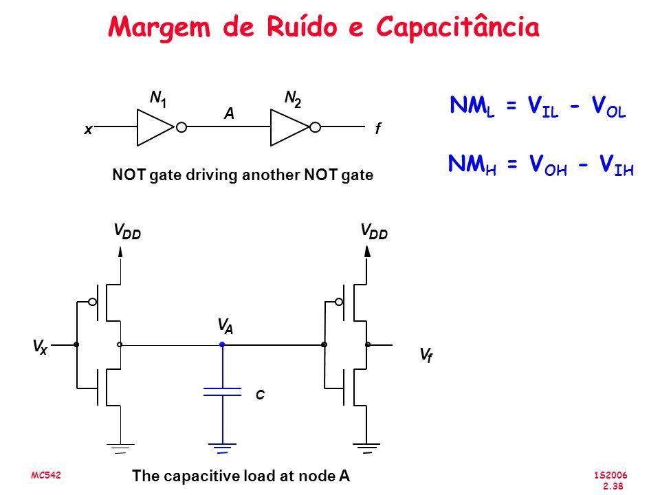 1S2006 2.38 MC542 Margem de Ruído e Capacitância NM L = V IL - V OL NM H = V OH - V IH The capacitive load at node A V f V DD V x V C xf A NOT gate driving another NOT gate V A N 1 N 2