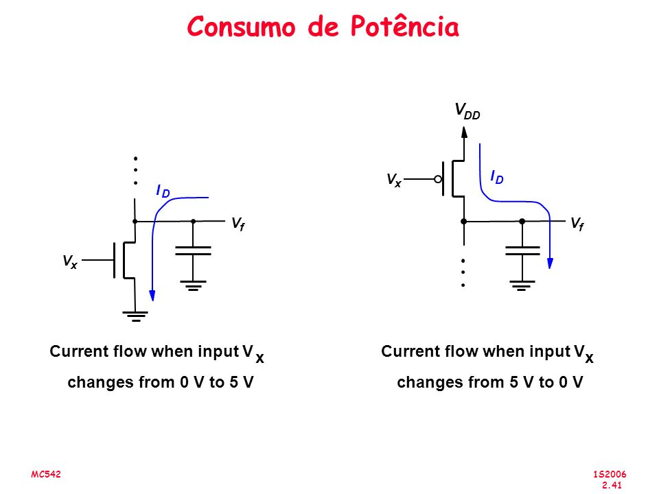 1S2006 2.41 MC542 Consumo de Potência V DD V f V x I D V x V f I D Current flow when input V x changes from 0 V to 5 V Current flow when input V x changes from 5 V to 0 V