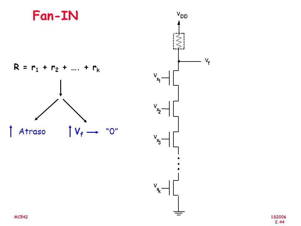 1S2006 2.44 MC542 Fan-IN V f V DD V x 2 V x 1 V x 3 V x k R = r 1 + r 2 + …. + r k Atraso VfVf 0