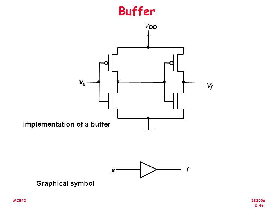1S2006 2.46 MC542 Buffer Implementation of a buffer V f V DD V x xf Graphical symbol