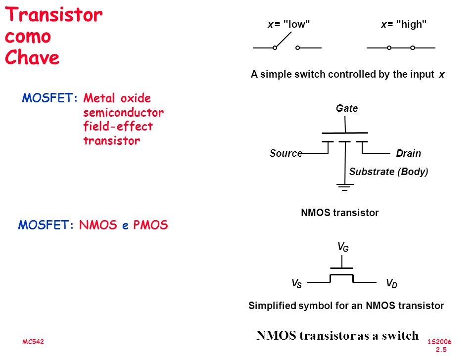 1S2006 2.6 MC542 Transistor como Chave PMOS transistor as a switch Gate x = high x = low A switch with the opposite behavior of Figure 3.2 V G V D V S PMOS transistor Simplified symbol for an PMOS transistor V DD DrainSource Substrate (Body)