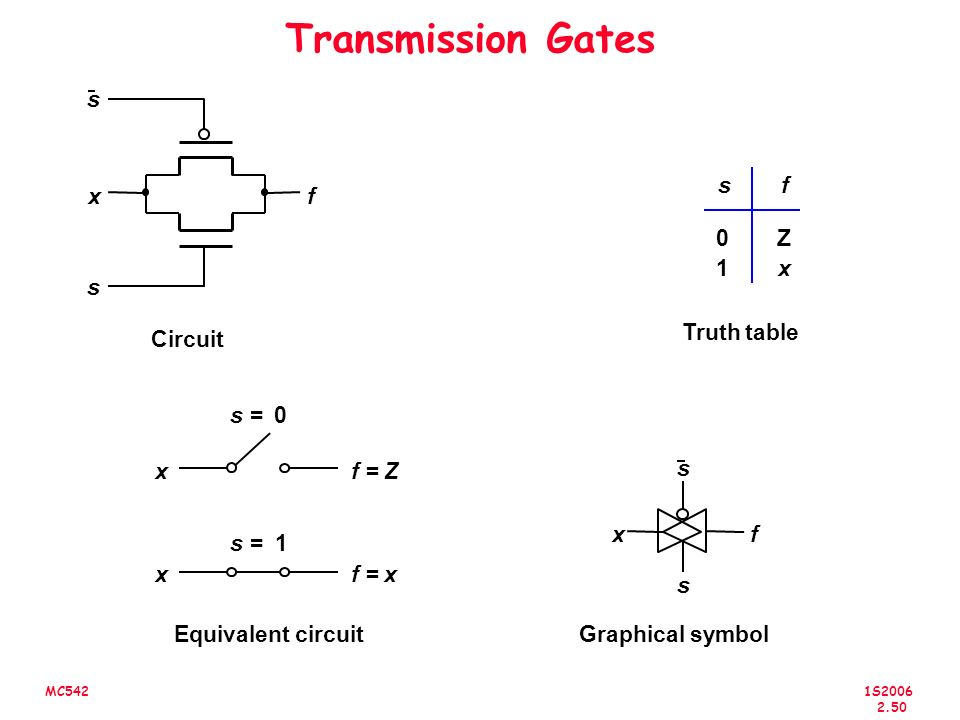 1S2006 2.50 MC542 Transmission Gates Circuit fx Truth table Z x 0 1 fs s s s0= s1= x x f = Z f = x Equivalent circuitGraphical symbol f x s s