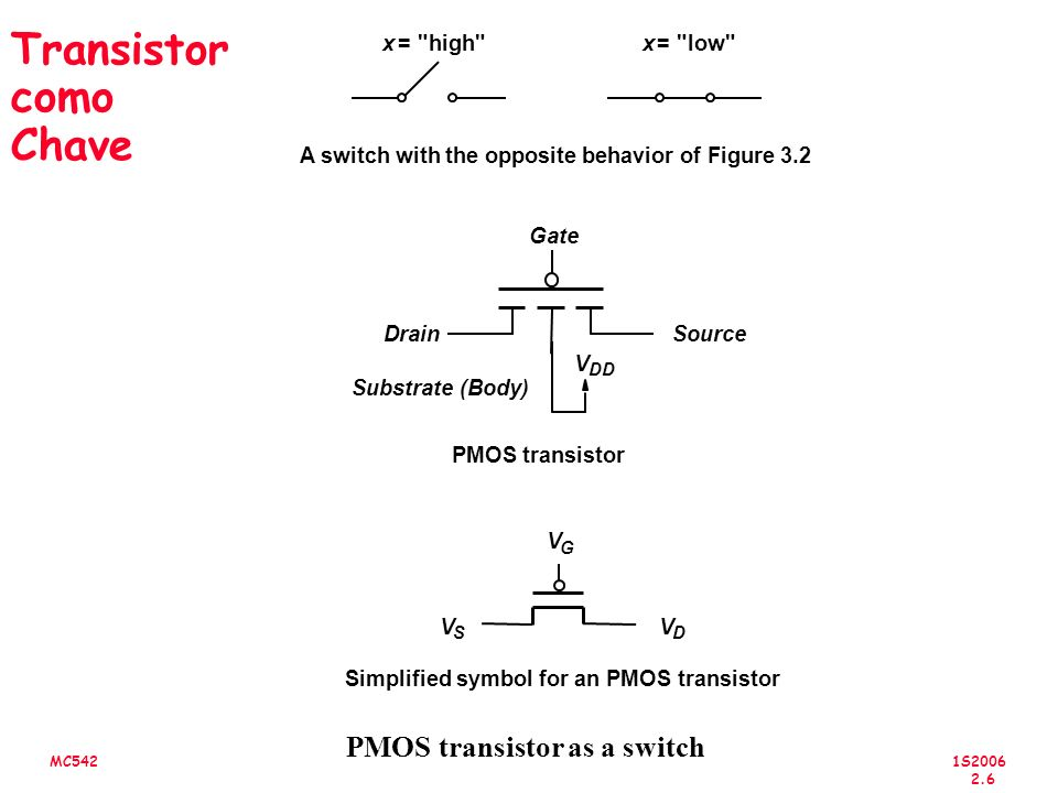 1S2006 2.6 MC542 Transistor como Chave PMOS transistor as a switch Gate x =
