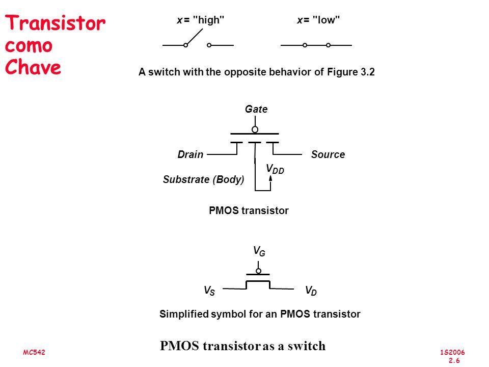 1S2006 2.7 MC542 Comportamento dos Transistores NMOS e PMOS em Circuitos Transistor NMOS V G V D V S = 0 V V S =V DD V D V G Closed switch whenV G =V DD V D = 0 V Open switch whenV G = 0 V V D Open switch whenV G =V DD V D V Closed switch whenV G = 0 V V D =V DD V Transistor PMOS