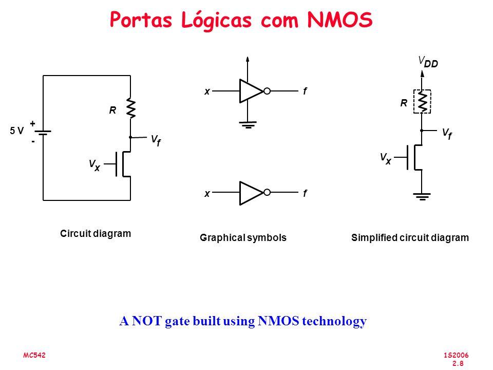1S2006 2.8 MC542 Portas Lógicas com NMOS Simplified circuit diagram V x V f V DD xf Graphical symbols xf R V x V f R + - Circuit diagram 5 V A NOT gate built using NMOS technology