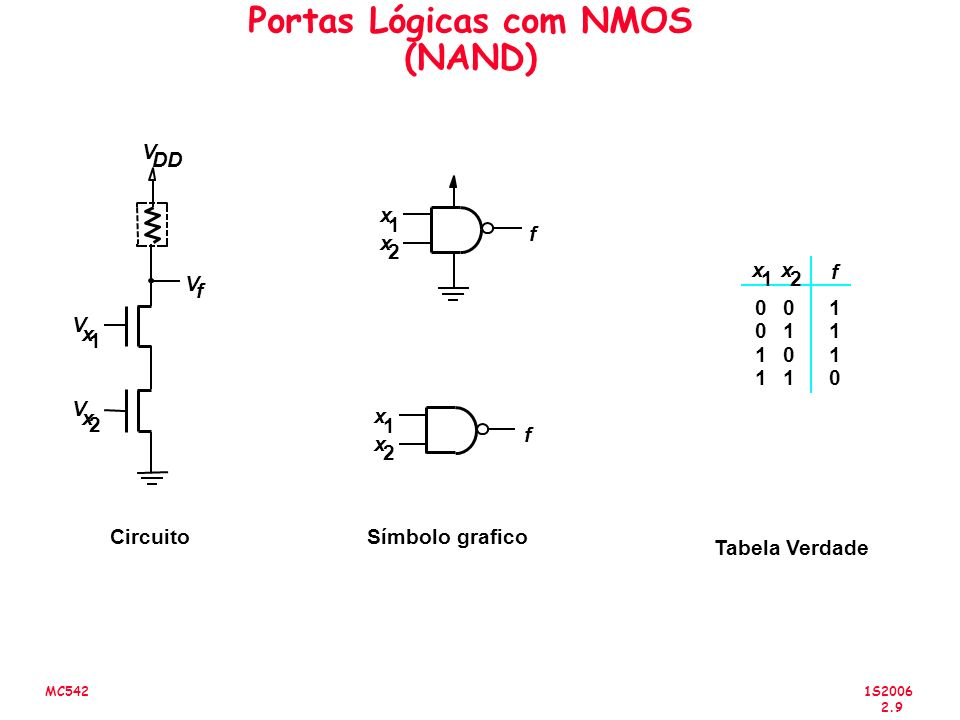 1S2006 2.9 MC542 Portas Lógicas com NMOS (NAND) V f V DD CircuitoSímbolo grafico Tabela Verdade f f 0 0 1 1 0 1 0 1 1 1 1 0 x 1 x 2 f V x 2 V x 1 x 1 x 2 x 1 x 2