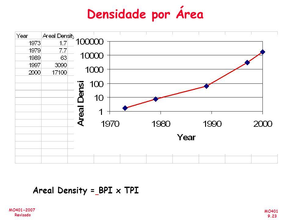 MO401 9.23 MO401-2007 Revisado Densidade por Área Areal Density = BPI x TPI