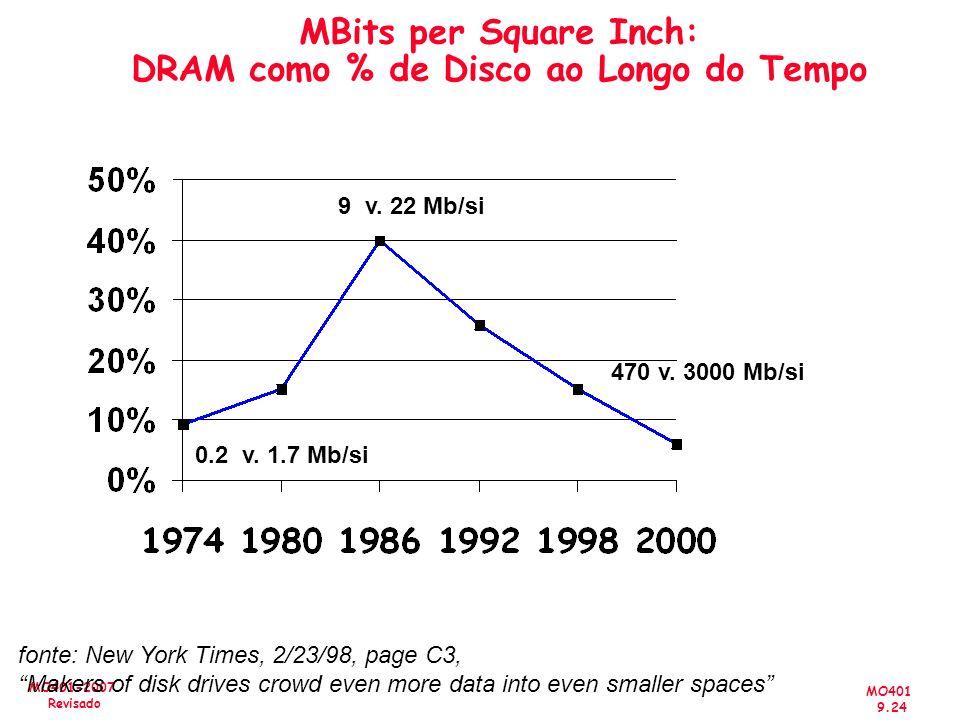MO401 9.24 MO401-2007 Revisado MBits per Square Inch: DRAM como % de Disco ao Longo do Tempo 470 v. 3000 Mb/si 9 v. 22 Mb/si 0.2 v. 1.7 Mb/si fonte: N