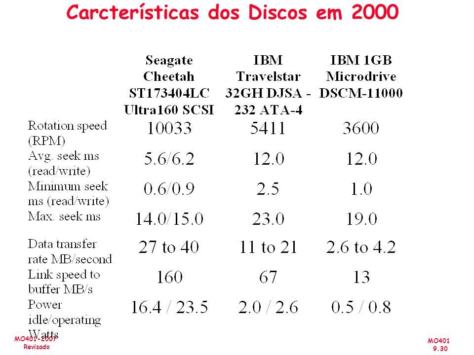 MO401 9.30 MO401-2007 Revisado Carcterísticas dos Discos em 2000