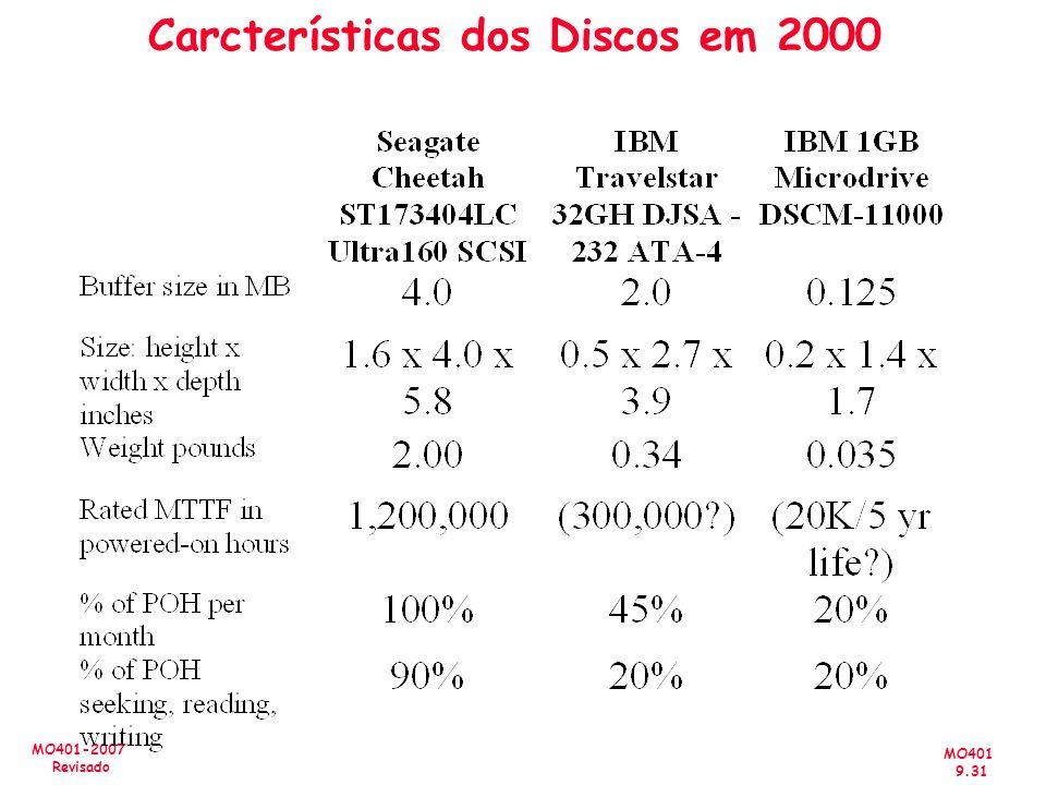 MO401 9.31 MO401-2007 Revisado Carcterísticas dos Discos em 2000