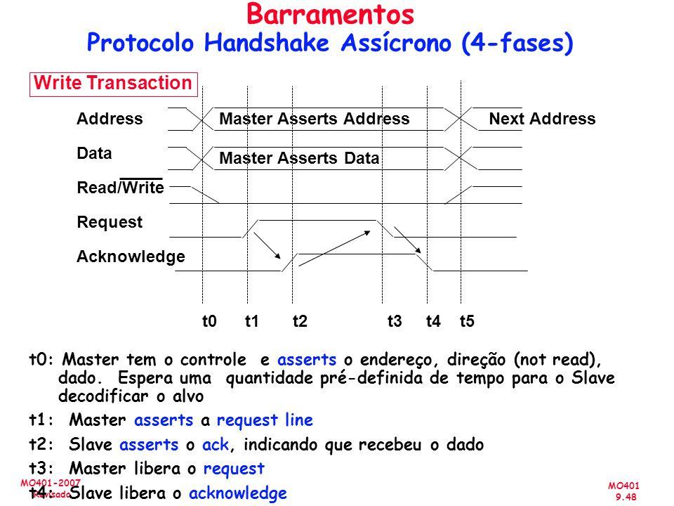 MO401 9.48 MO401-2007 Revisado Address Data Read/Write Request Acknowledge Master Asserts Address Master Asserts Data Next Address Write Transaction t