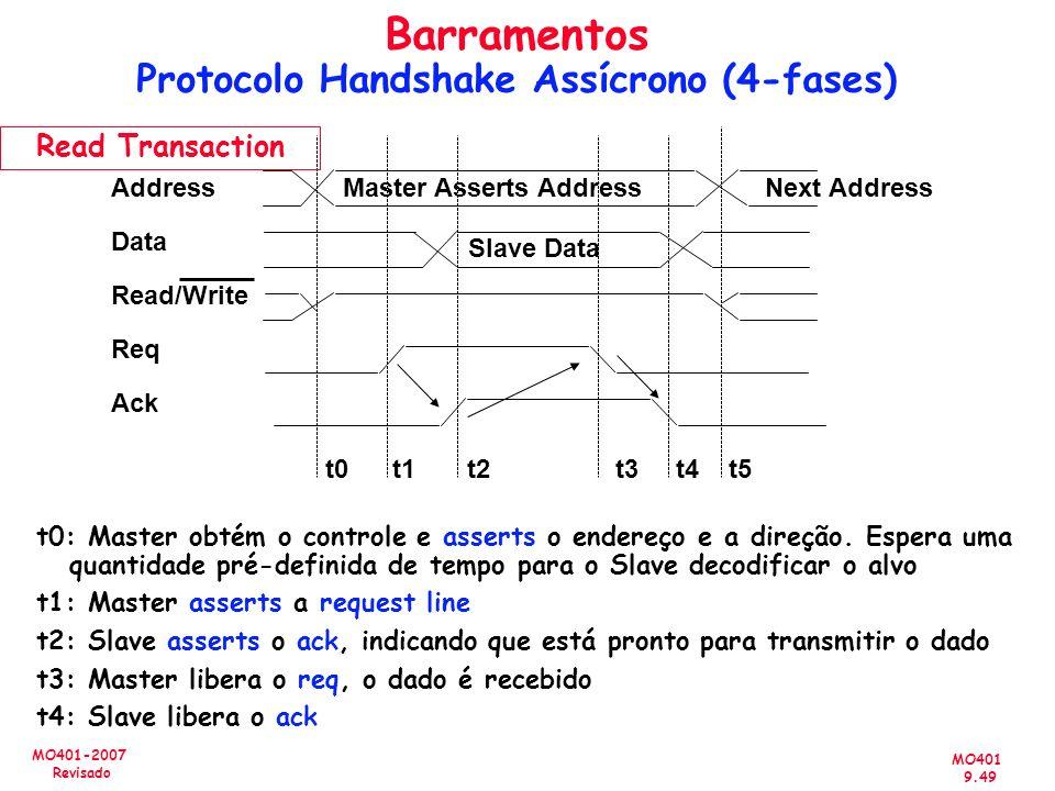 MO401 9.49 MO401-2007 Revisado Address Data Read/Write Req Ack Master Asserts AddressNext Address t0 t1 t2 t3 t4 t5 t0: Master obtém o controle e asse