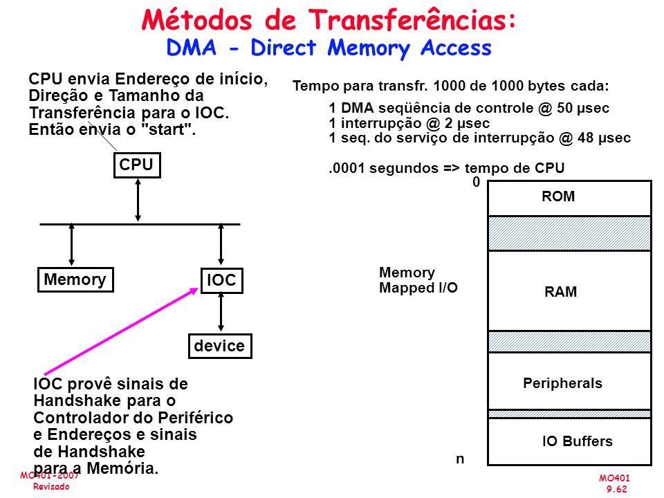 MO401 9.62 MO401-2007 Revisado Métodos de Transferências: DMA - Direct Memory Access CPU IOC device Memory CPU envia Endereço de início, Direção e Tam