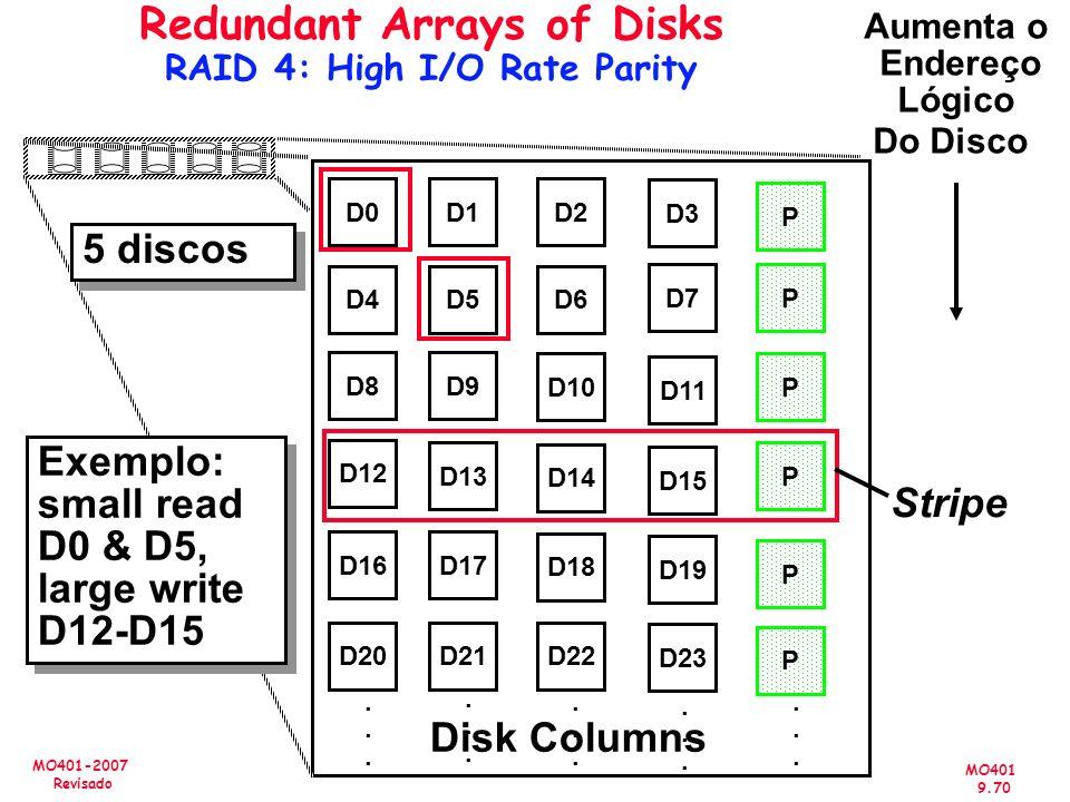 MO401 9.70 MO401-2007 Revisado Redundant Arrays of Disks RAID 4: High I/O Rate Parity D0D1D2 D3 P D4D5D6 PD7 D8D9 PD10 D11 D12 PD13 D14 D15 P D16D17 D