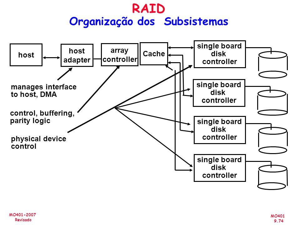 MO401 9.74 MO401-2007 Revisado RAID Organização dos Subsistemas host array controller single board disk controller single board disk controller single