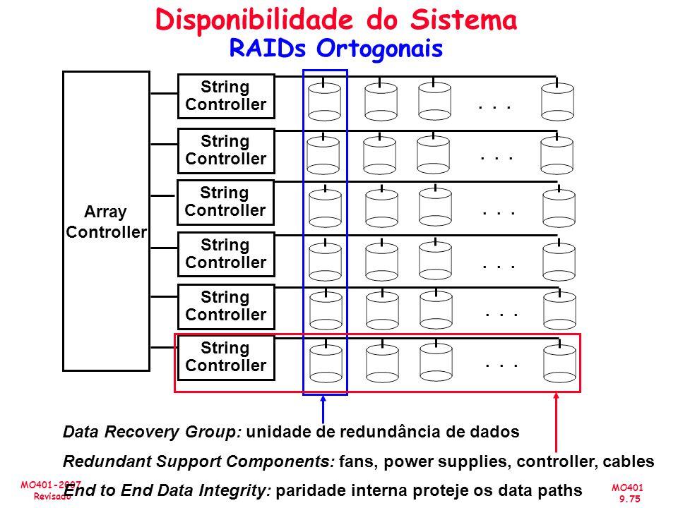 MO401 9.75 MO401-2007 Revisado Disponibilidade do Sistema RAIDs Ortogonais Array Controller String Controller String Controller String Controller Stri