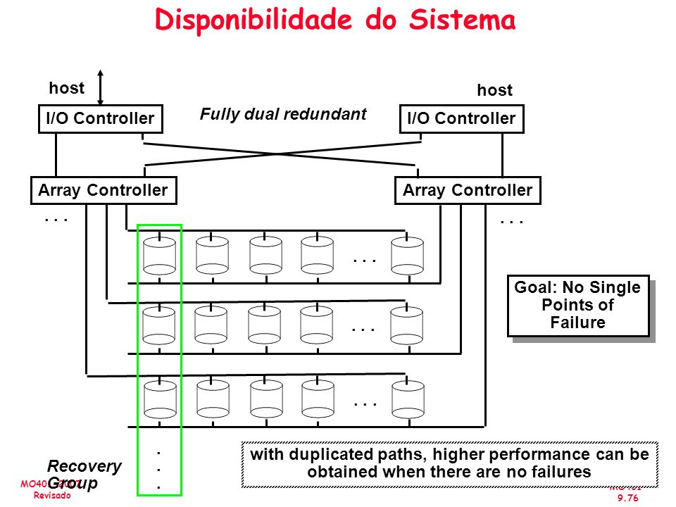 MO401 9.76 MO401-2007 Revisado Disponibilidade do Sistema Fully dual redundant I/O Controller Array Controller......... Recovery Group Goal: No Single