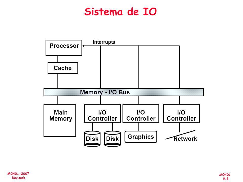 MO401 9.8 MO401-2007 Revisado Sistema de IO Processor Cache Memory - I/O Bus Main Memory I/O Controller Disk I/O Controller I/O Controller Graphics Ne