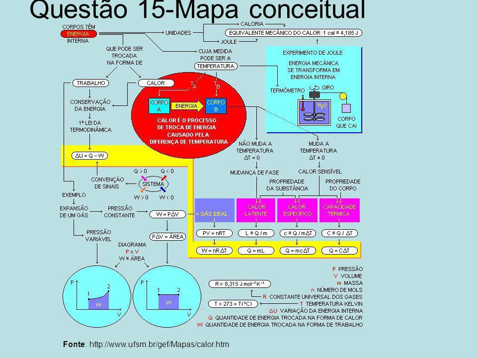 Questão 15-Mapa conceitual Fonte: http://www.ufsm.br/gef/Mapas/calor.htm
