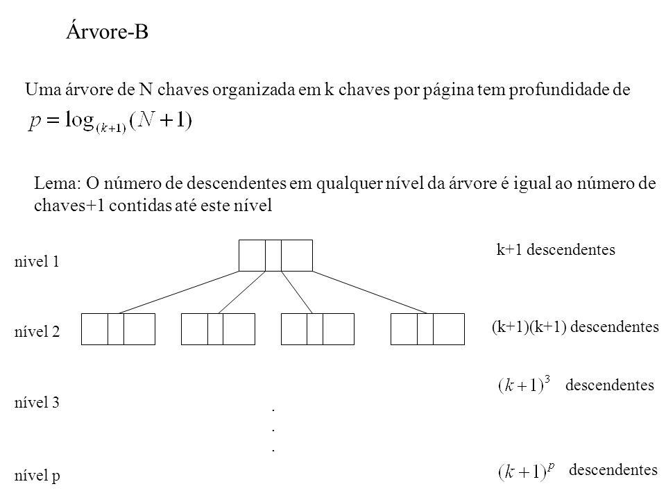 Uma árvore de N chaves organizada em k chaves por página tem profundidade de Lema: O número de descendentes em qualquer nível da árvore é igual ao número de chaves+1 contidas até este nível nivel 1 nível 2 k+1 descendentes (k+1)(k+1) descendentes nível 3 descendentes nível p......