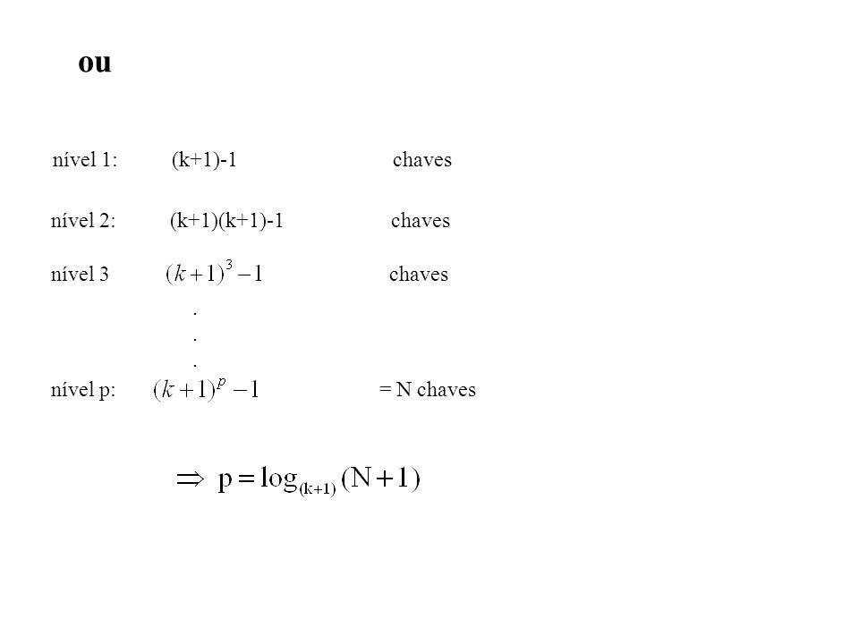 ou nível 1: (k+1)-1 chaves nível 2: (k+1)(k+1)-1 chaves nível 3 chaves...... nível p: = N chaves