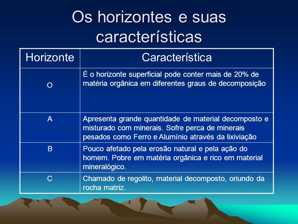 Os horizontes e suas características HorizonteCaracterística O É o horizonte superficial pode conter mais de 20% de matéria orgânica em diferentes gra
