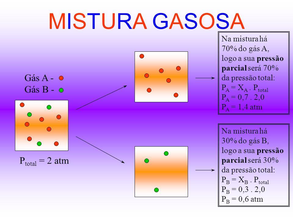 PRINCÍPIO DE AVOGADRO Volumes iguais de quaisquer gases, nas mesmas condições de temperatura e pressão, contêm o mesmo número de moléculas Considere o